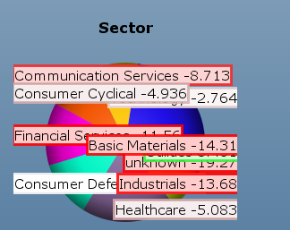Sector Pie Chart